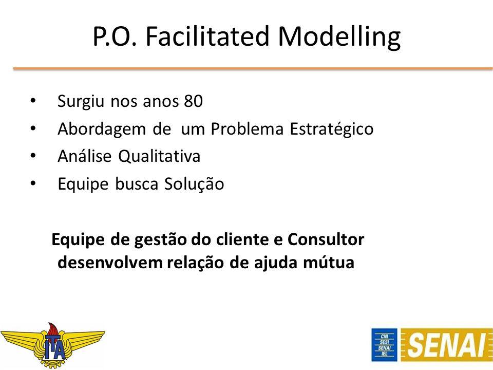 P.O. Facilitated Modelling Surgiu nos anos 80 Abordagem de um Problema Estratégico Análise Qualitativa Equipe busca Solução Equipe de gestão do client