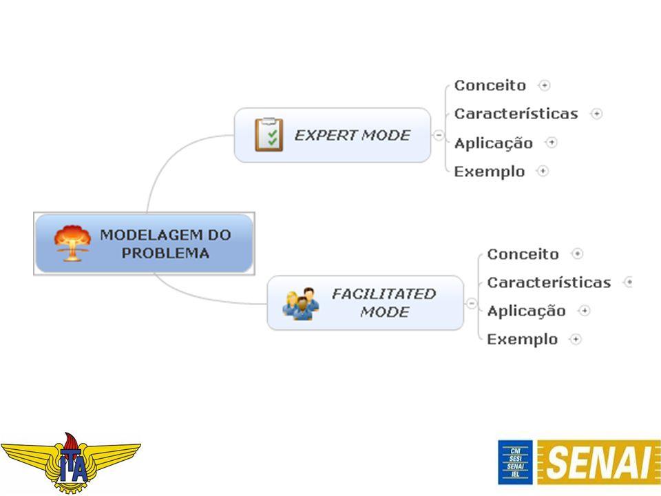 TIPOS DE FACILITATED MODELLING Dentro da definição e características de Modelagem Facilitada, podemos relacionar os principais tipos de Modelagem: 1.Estruturação de Problemas Facilitados 2.Dinâmica de Sistema Facilitado 3.Análise de Decisão Facilitada.
