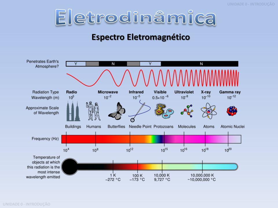 UNIDADE 0 - INTRODUÇÃO Espectro Eletromagnético