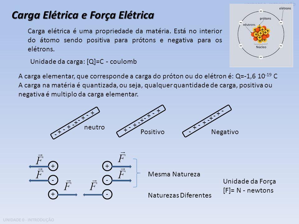 UNIDADE 0 - INTRODUÇÃO Carga Elétrica e Força Elétrica + + - - - + + + - - neutro + + - - - + + + - + - - - + + + - - PositivoNegativo ++ -- +- Mesma
