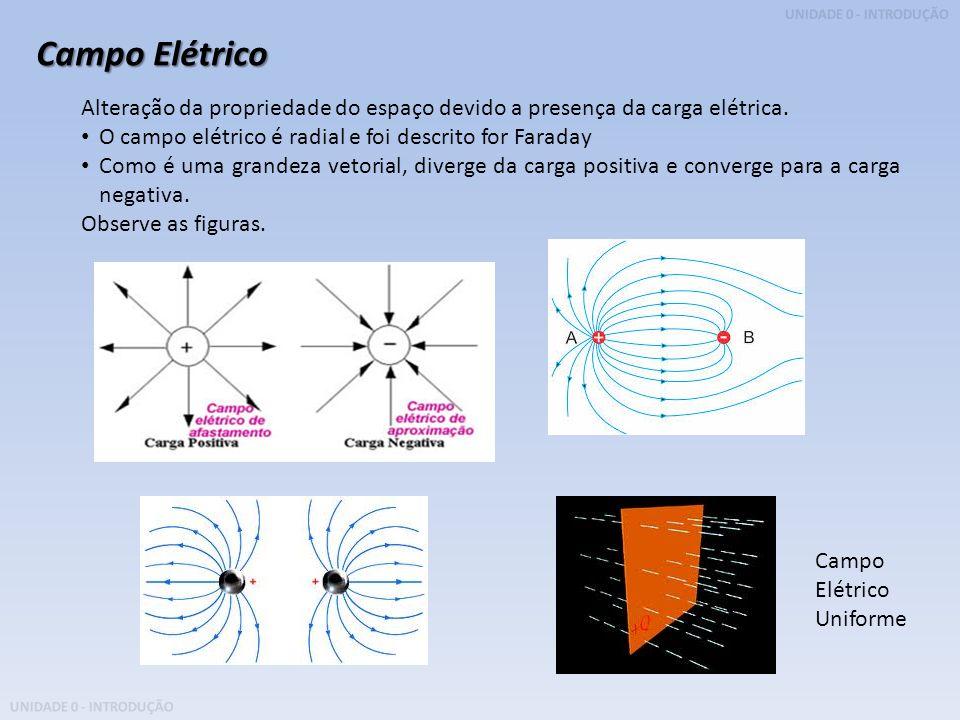 UNIDADE 0 - INTRODUÇÃO Campo Elétrico Alteração da propriedade do espaço devido a presença da carga elétrica. O campo elétrico é radial e foi descrito