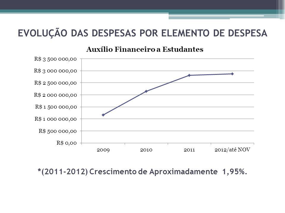 EVOLUÇÃO DAS DESPESAS POR ELEMENTO DE DESPESA *(2011-2012) Crescimento de Aproximadamente 1,95%.