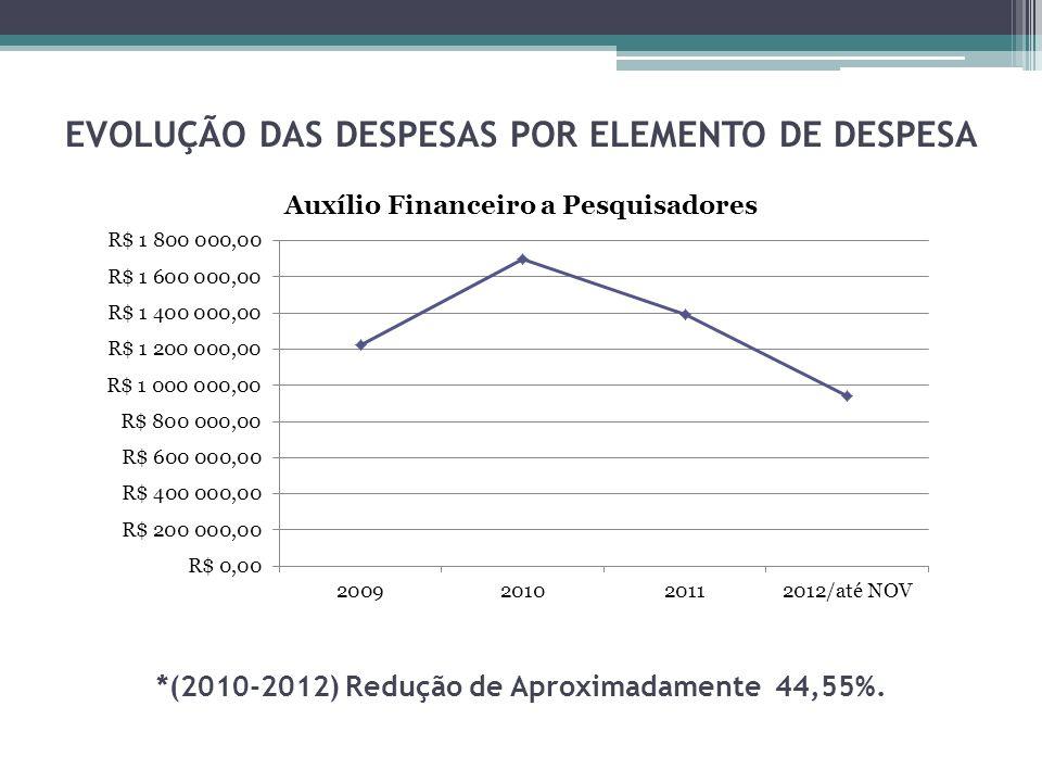 EVOLUÇÃO DAS DESPESAS POR ELEMENTO DE DESPESA *(2010-2012) Redução de Aproximadamente 44,55%.