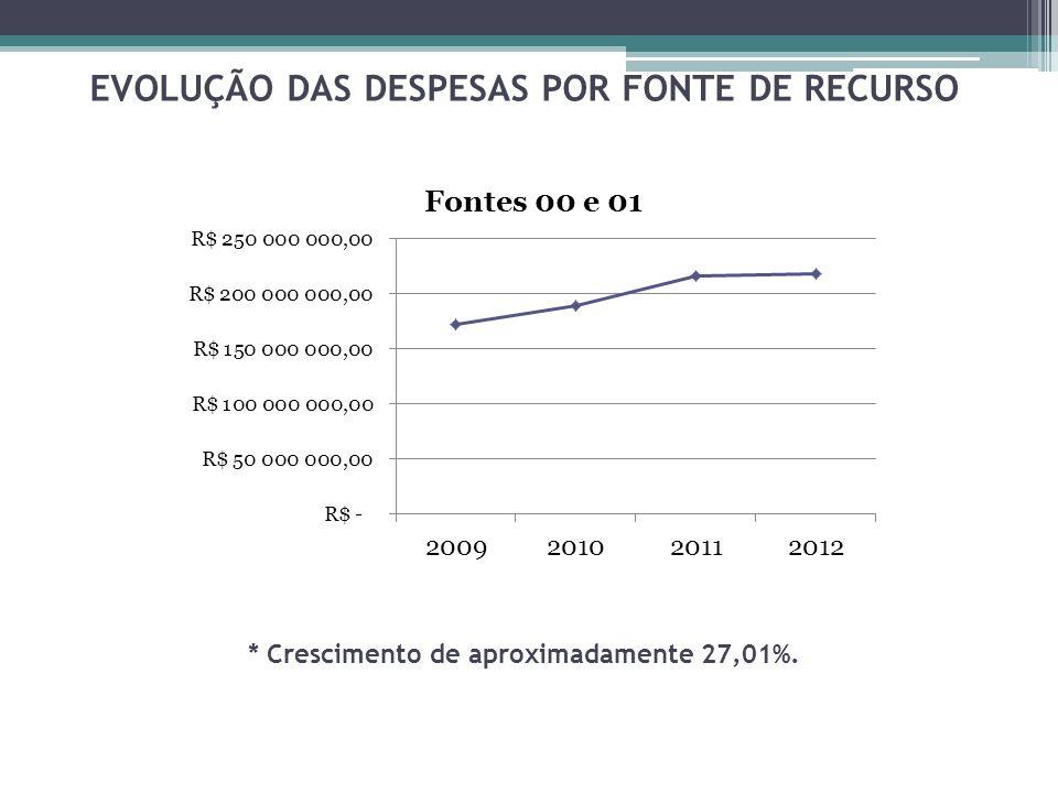 EVOLUÇÃO DAS DESPESAS POR FONTE DE RECURSO * Crescimento de aproximadamente 27,01%.