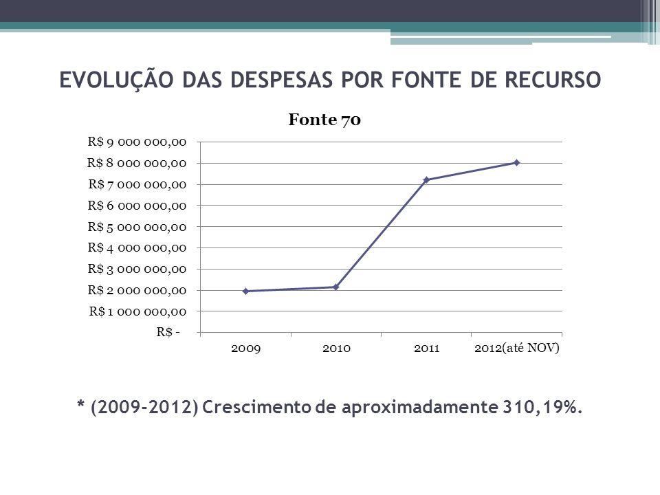 EVOLUÇÃO DAS DESPESAS POR FONTE DE RECURSO * (2009-2012) Crescimento de aproximadamente 310,19%.