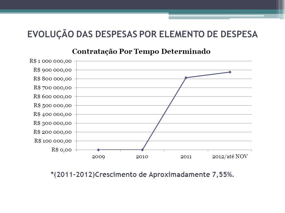 EVOLUÇÃO DAS DESPESAS POR ELEMENTO DE DESPESA *(2011-2012)Crescimento de Aproximadamente 7,55%.