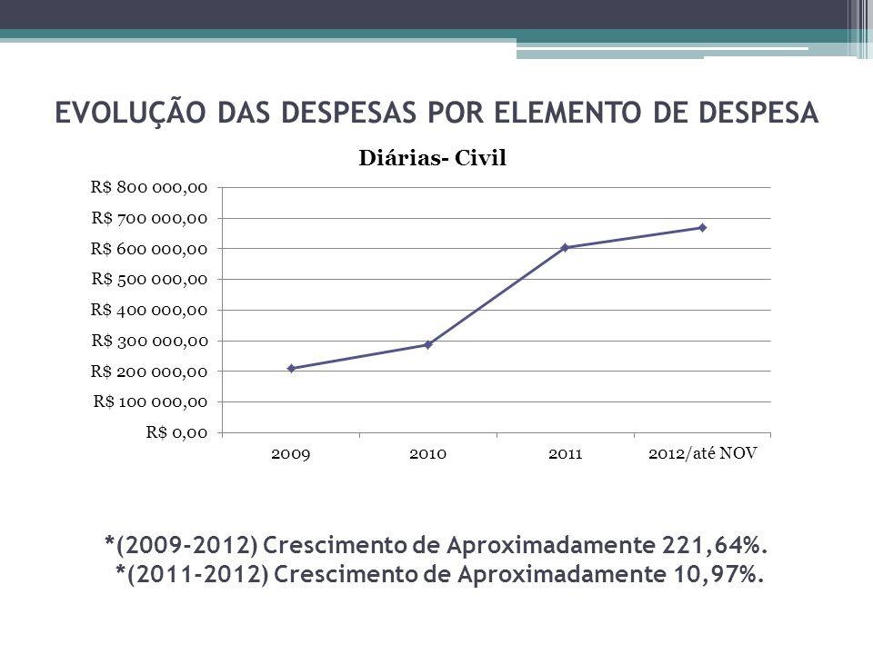 EVOLUÇÃO DAS DESPESAS POR ELEMENTO DE DESPESA *(2009-2012) Crescimento de Aproximadamente 221,64%.