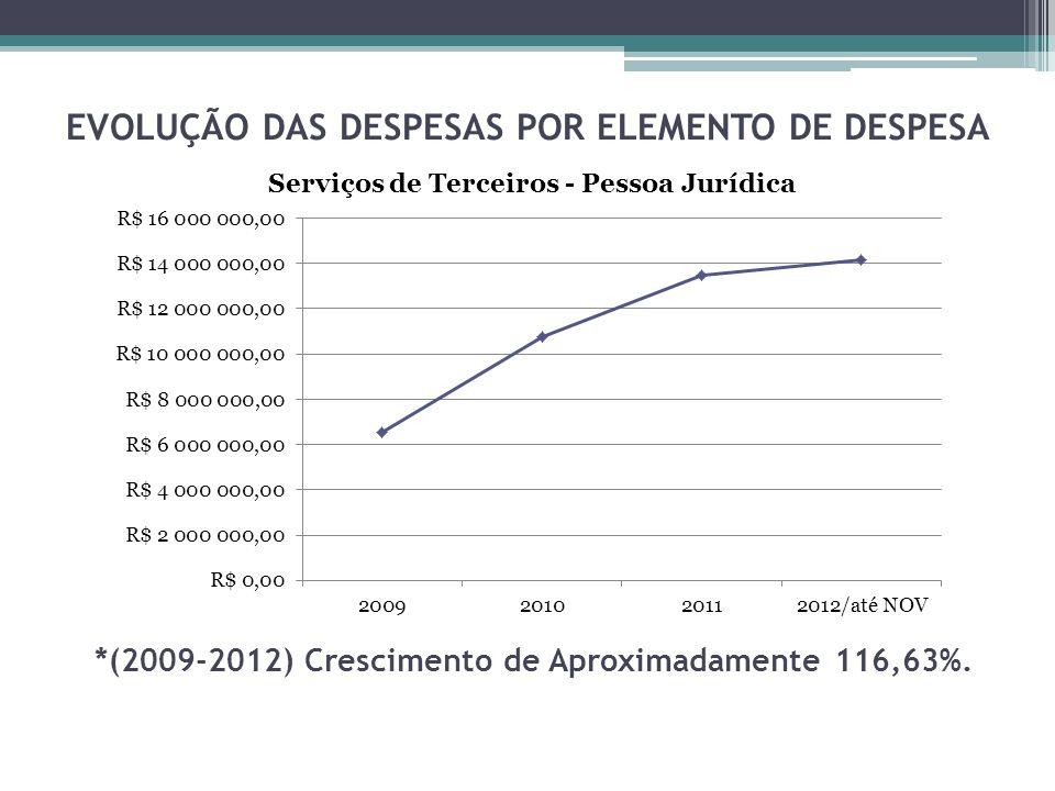 EVOLUÇÃO DAS DESPESAS POR ELEMENTO DE DESPESA *(2009-2012) Crescimento de Aproximadamente 116,63%.
