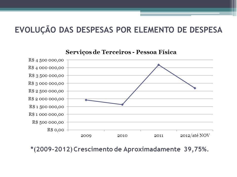 EVOLUÇÃO DAS DESPESAS POR ELEMENTO DE DESPESA *(2009-2012) Crescimento de Aproximadamente 39,75%.