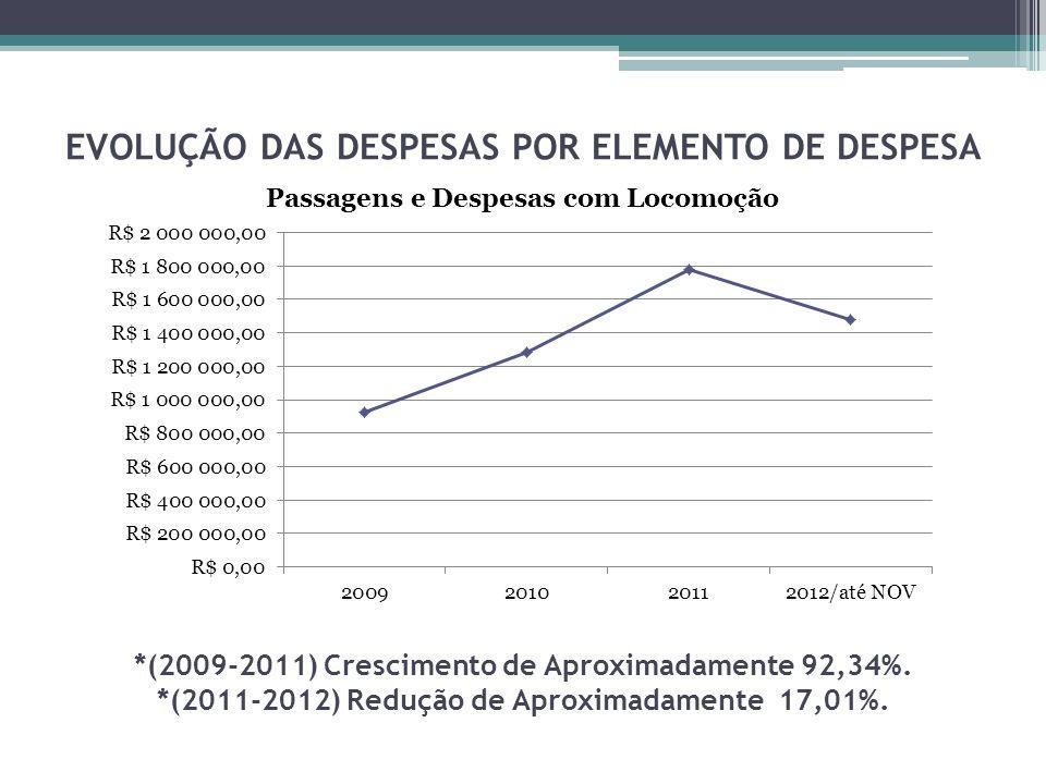 EVOLUÇÃO DAS DESPESAS POR ELEMENTO DE DESPESA *(2009-2011) Crescimento de Aproximadamente 92,34%.