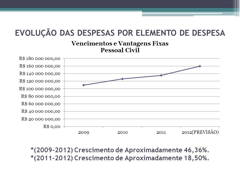 EVOLUÇÃO DAS DESPESAS POR ELEMENTO DE DESPESA *(2009-2012) Crescimento de Aproximadamente 46,36%.
