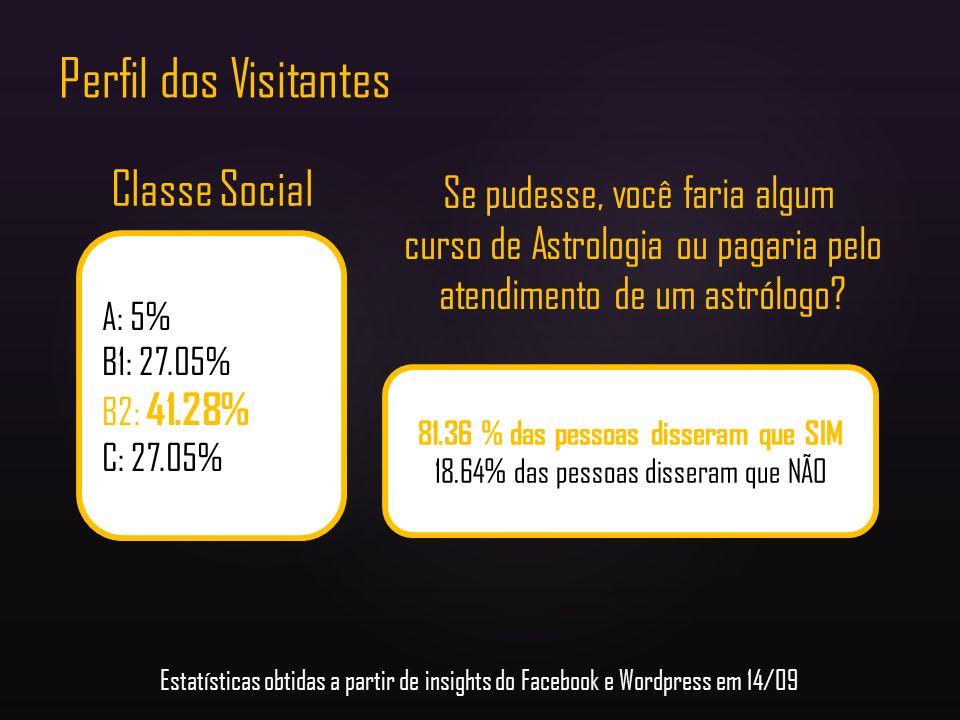 Perfil dos Visitantes A: 5% B1: 27.05% B2: 41.28% C: 27.05% Classe Social 81.36 % das pessoas disseram que SIM 18.64% das pessoas disseram que NÃO Se
