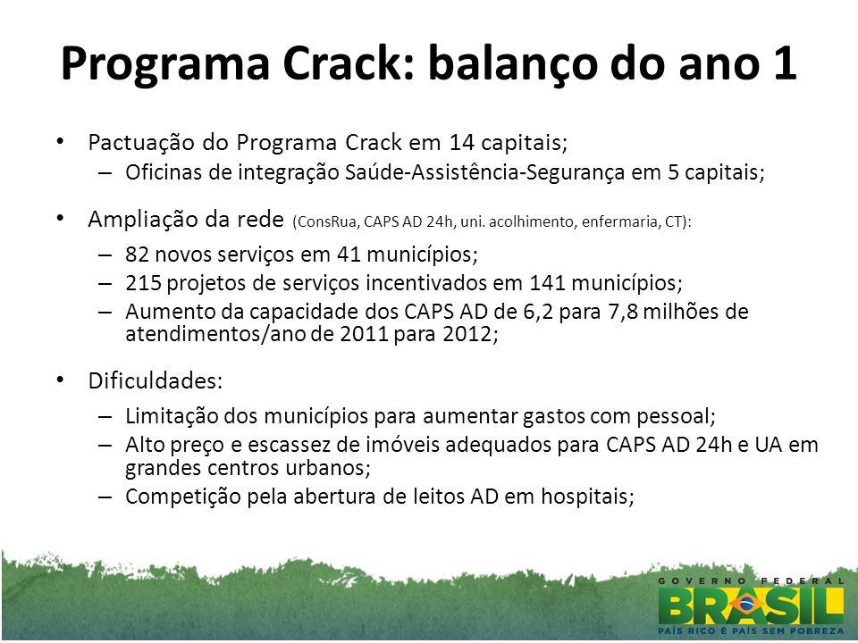 Programa Crack: balanço do ano 1 Pactuação do Programa Crack em 14 capitais; – Oficinas de integração Saúde-Assistência-Segurança em 5 capitais; Ampliação da rede (ConsRua, CAPS AD 24h, uni.