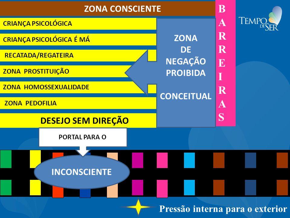 ZONA CONSCIENTE ---------------------------------------------------------------- ------------------- INCONSCIENTE Pressão interna para o exterior BARR