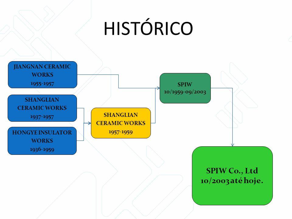 HONGYE INSULATOR WORKS 1936-1959 SHANGLIAN CERAMIC WORKS 1957-1959 SPIW 10/1959-09/2003 SPIW Co., Ltd 10/2003 até hoje.