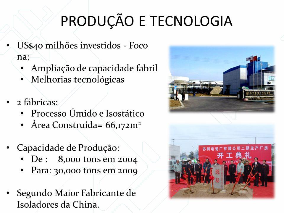 PRODUÇÃO E TECNOLOGIA US$40 milhões investidos - Foco na: Ampliação de capacidade fabril Melhorias tecnológicas 2 fábricas: Processo Úmido e Isostático Área Construída= 66,172m 2 Capacidade de Produção: De : 8,000 tons em 2004 Para: 30,000 tons em 2009 Segundo Maior Fabricante de Isoladores da China.