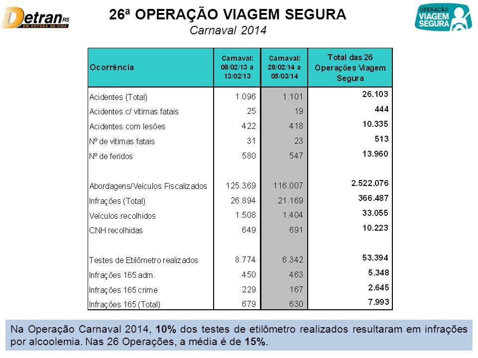 26ª OPERAÇÃO VIAGEM SEGURA Carnaval 2014 Na Operação Carnaval 2014, 10% dos testes de etilômetro realizados resultaram em infrações por alcoolemia.