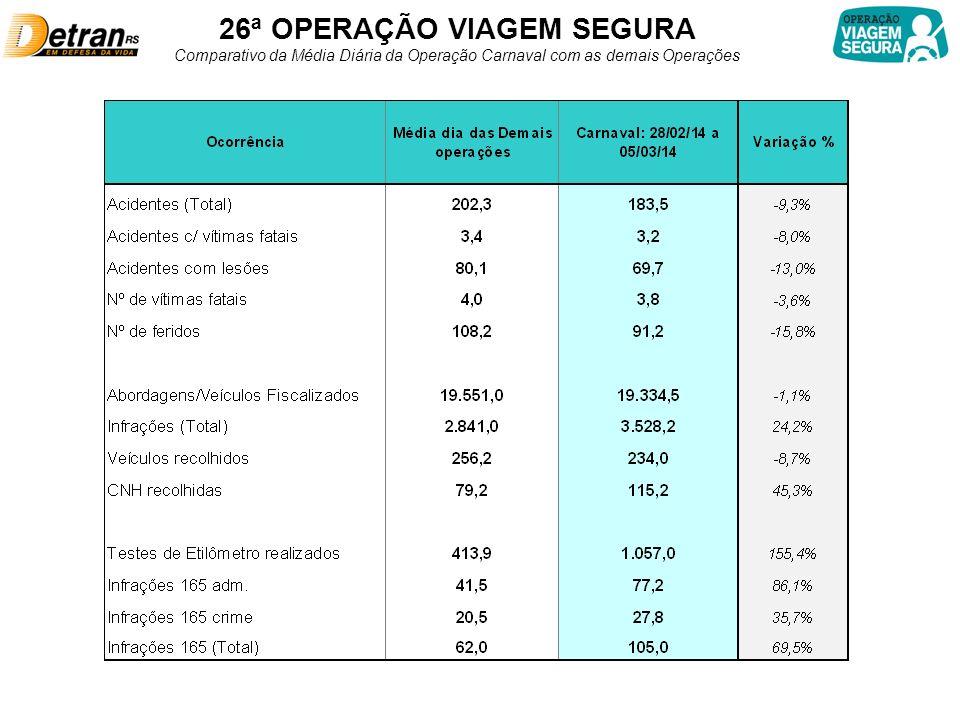26ª OPERAÇÃO VIAGEM SEGURA Comparativo da Média Diária da Operação Carnaval com as demais Operações