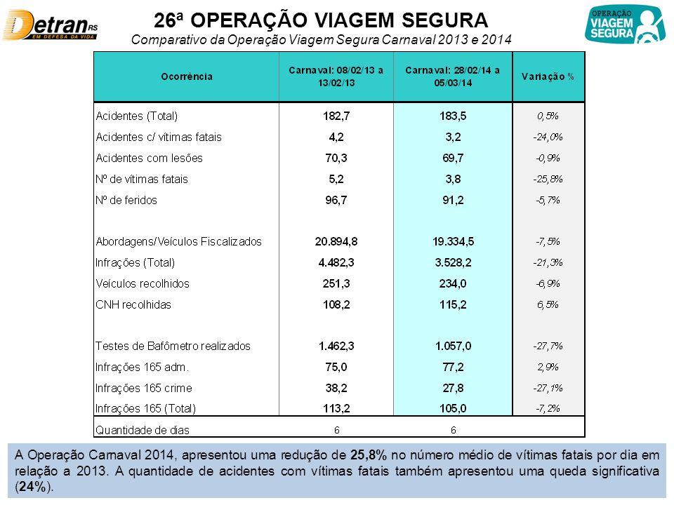 26ª OPERAÇÃO VIAGEM SEGURA Comparativo da Operação Viagem Segura Carnaval 2013 e 2014 A Operação Carnaval 2014, apresentou uma redução de 25,8% no número médio de vítimas fatais por dia em relação a 2013.