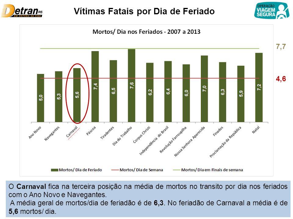 Vítimas Fatais por Dia de Feriado 4,6 7,7 O Carnaval fica na terceira posição na média de mortos no transito por dia nos feriados com o Ano Novo e Navegantes.