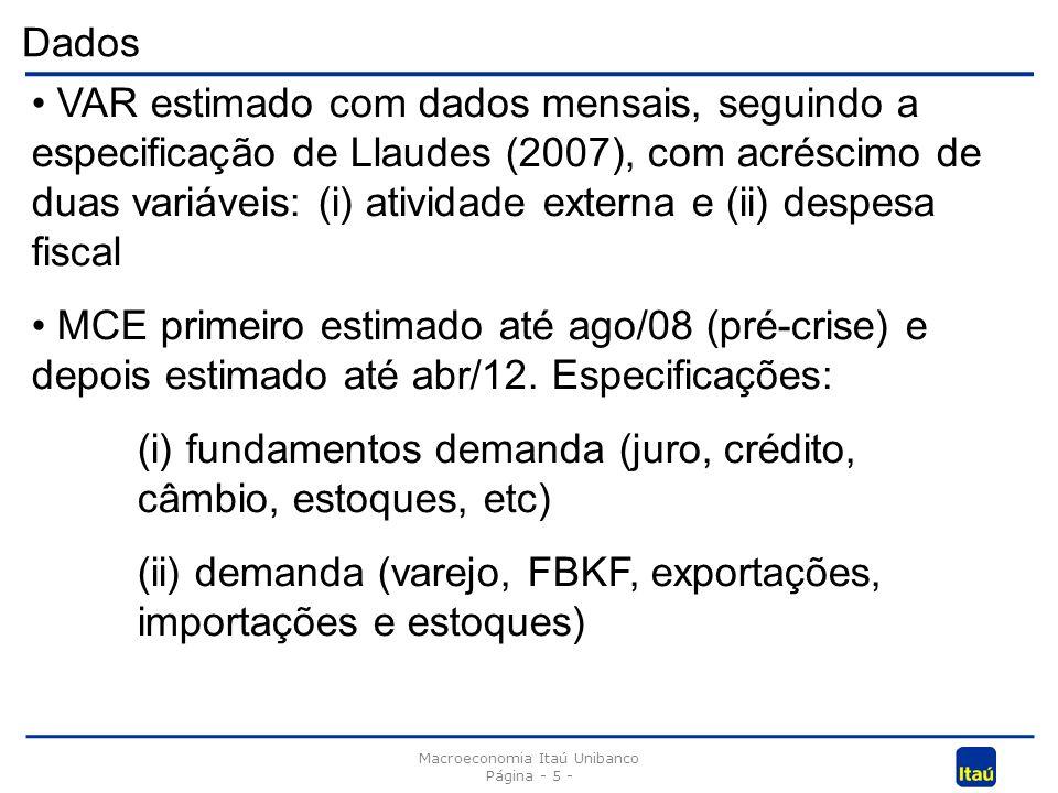 Dados Macroeconomia Itaú Unibanco Página - 5 - VAR estimado com dados mensais, seguindo a especificação de Llaudes (2007), com acréscimo de duas variáveis: (i) atividade externa e (ii) despesa fiscal MCE primeiro estimado até ago/08 (pré-crise) e depois estimado até abr/12.