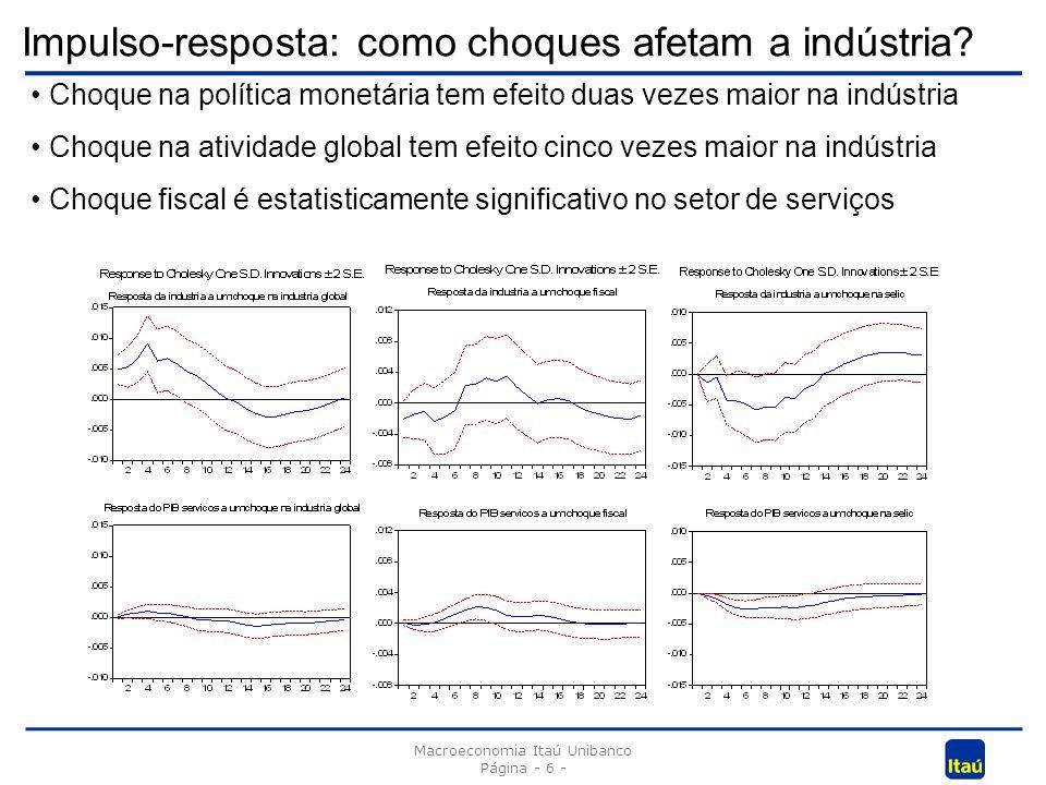 Impulso-resposta: como choques afetam a indústria? Macroeconomia Itaú Unibanco Página - 6 - Choque na política monetária tem efeito duas vezes maior n