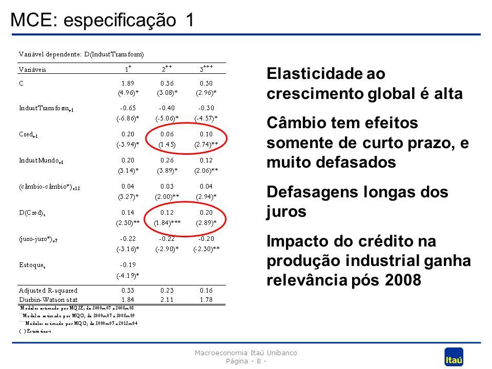 MCE: especificação 1 Macroeconomia Itaú Unibanco Página - 8 - Elasticidade ao crescimento global é alta Câmbio tem efeitos somente de curto prazo, e muito defasados Defasagens longas dos juros Impacto do crédito na produção industrial ganha relevância pós 2008