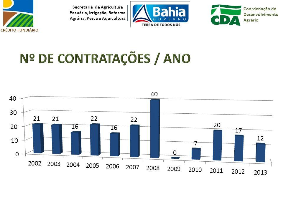 Coordenação de Desenvolvimento Agrário Secretaria de Agricultura Pecuária, Irrigação, Reforma Agrária, Pesca e Aquicultura CRÉDITO FUNDIÁRIO