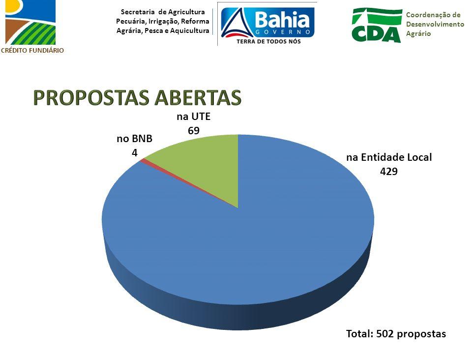Coordenação de Desenvolvimento Agrário Secretaria de Agricultura Pecuária, Irrigação, Reforma Agrária, Pesca e Aquicultura CRÉDITO FUNDIÁRIO na UTE 69 na Entidade Local 429 no BNB 4 Total: 502 propostas