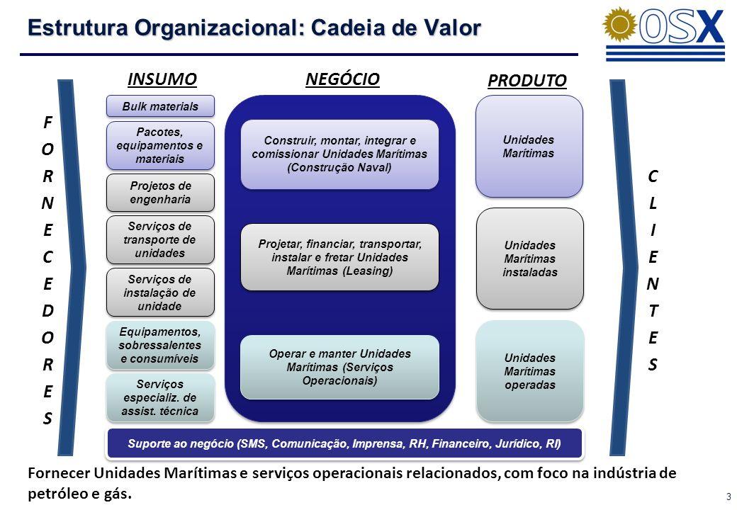 3 Estrutura Organizacional: Cadeia de Valor Projetos de engenharia Bulk materials Pacotes, equipamentos e materiais Serviços de transporte de unidades Serviços de instalação de unidade Equipamentos, sobressalentes e consumíveis Serviços especializ.