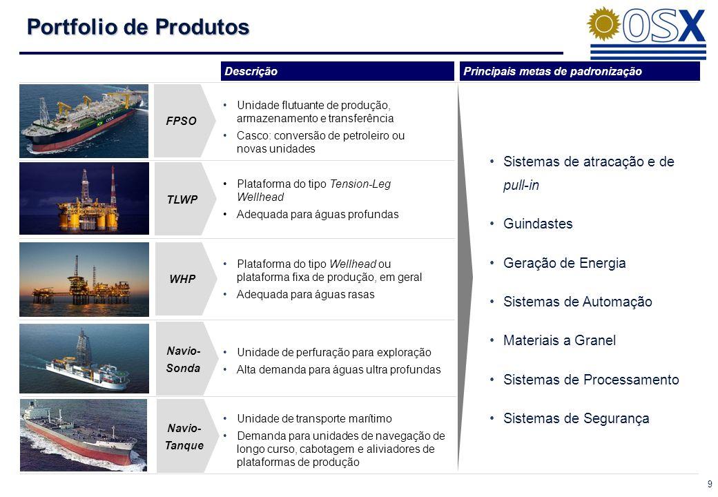 9 Portfolio de Produtos DescriçãoPrincipais metas de padronização FPSO TLWP WHP Navio- Sonda Navio- Tanque Unidade de transporte marítimo Demanda para unidades de navegação de longo curso, cabotagem e aliviadores de plataformas de produção Sistemas de atracação e de pull-in Guindastes Geração de Energia Sistemas de Automação Materiais a Granel Sistemas de Processamento Sistemas de Segurança Unidade flutuante de produção, armazenamento e transferência Casco: conversão de petroleiro ou novas unidades Plataforma do tipo Tension-Leg Wellhead Adequada para águas profundas Plataforma do tipo Wellhead ou plataforma fixa de produção, em geral Adequada para águas rasas Unidade de perfuração para exploração Alta demanda para águas ultra profundas