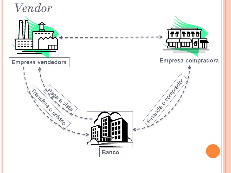 Empresa compradora Empresa vendedora Financia o comprador Banco Paga a vista Transfere o crédito Vendor