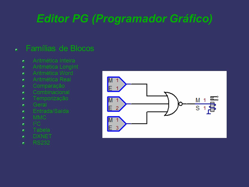 Editor PG (Programador Gráfico) Famílias de Blocos Aritmética Inteira Aritmética LongInt Aritmética Word Aritmética Real Comparação Combinacional Temp