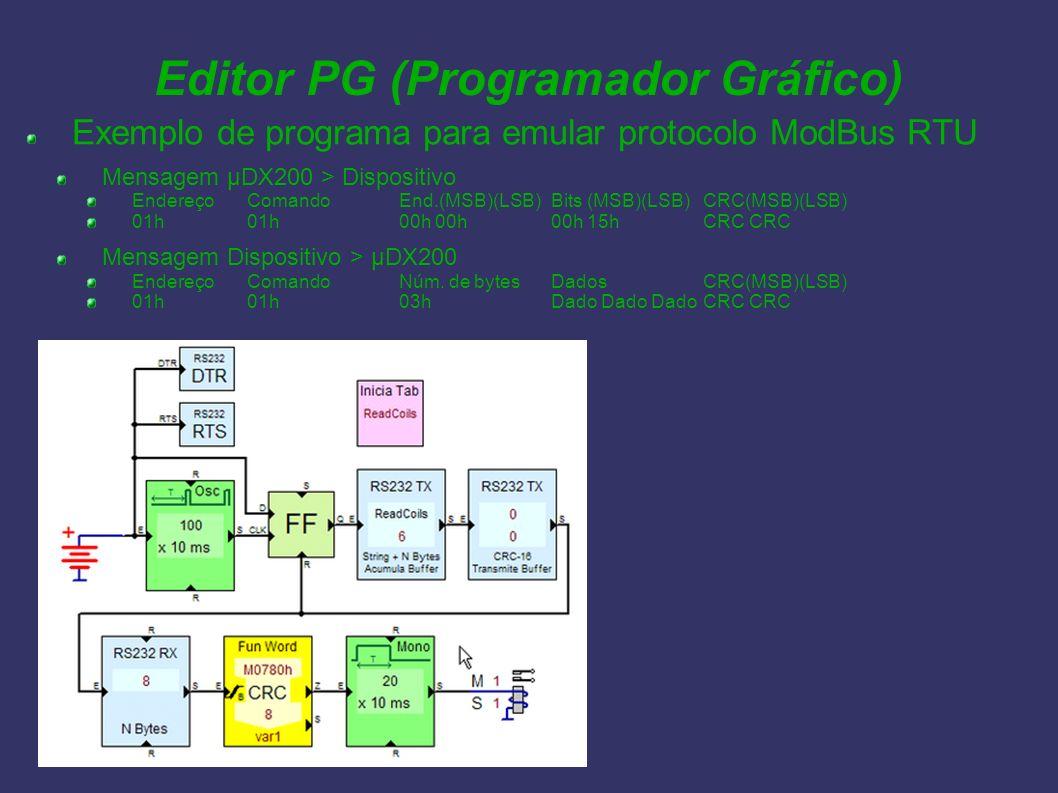 Editor PG (Programador Gráfico) Exemplo de programa para emular protocolo ModBus RTU Mensagem µDX200 > Dispositivo EndereçoComandoEnd.(MSB)(LSB)Bits (
