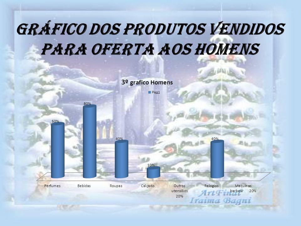 Gráfico dos produtos vendidos para oferta aos homens