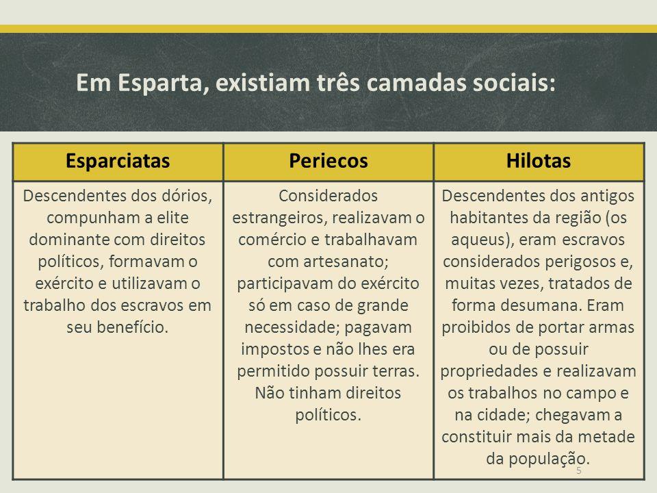 Em Esparta, existiam três camadas sociais: EsparciatasPeriecosHilotas Descendentes dos dórios, compunham a elite dominante com direitos políticos, for