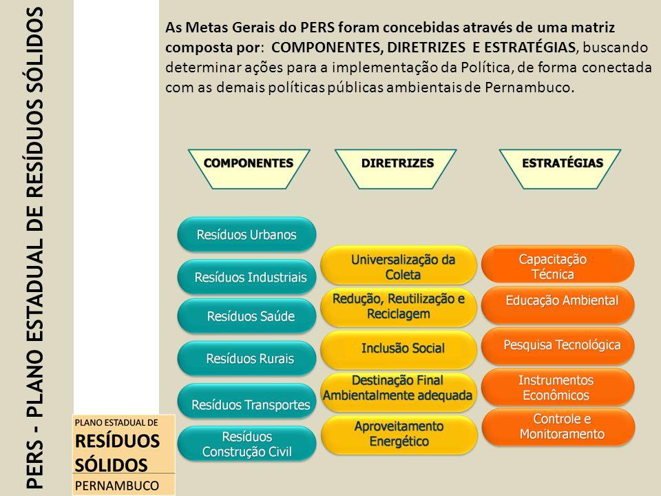 PERS - PLANO ESTADUAL DE RESÍDUOS SÓLIDOS As Metas Gerais do PERS foram concebidas através de uma matriz composta por: COMPONENTES, DIRETRIZES E ESTRA
