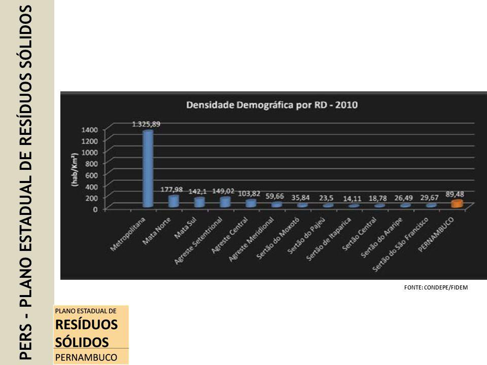 PERS - PLANO ESTADUAL DE RESÍDUOS SÓLIDOS FONTE: CONDEPE/FIDEM