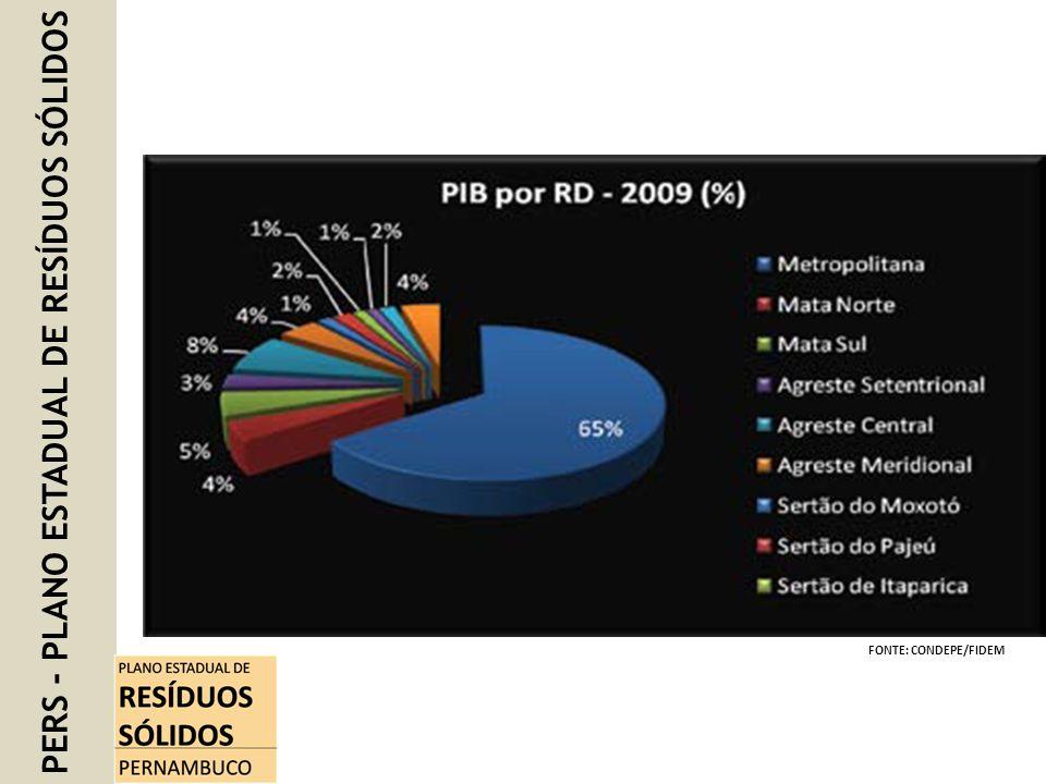 PERS - PLANO ESTADUAL DE RESÍDUOS SÓLIDOS Produção de Resíduos Sólidos 2012 – 3.908.790,11 Toneladas/ano Projeção de Resíduos Sólidos 2032 – 4.305.024,10 Toneladas/ano Taxa de Geração Per capita Kg/dia 1,05 Kg (2012) FONTE: ITEP 86% COLETA URBANA