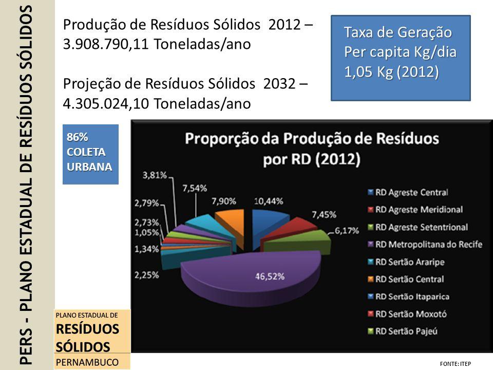 PERS - PLANO ESTADUAL DE RESÍDUOS SÓLIDOS Produção de Resíduos Sólidos 2012 – 3.908.790,11 Toneladas/ano Projeção de Resíduos Sólidos 2032 – 4.305.024