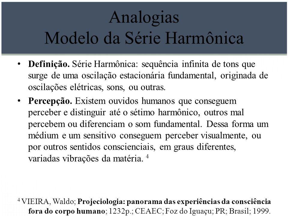 Analogias Modelo da Série Harmônica Definição. Série Harmônica: sequência infinita de tons que surge de uma oscilação estacionária fundamental, origin