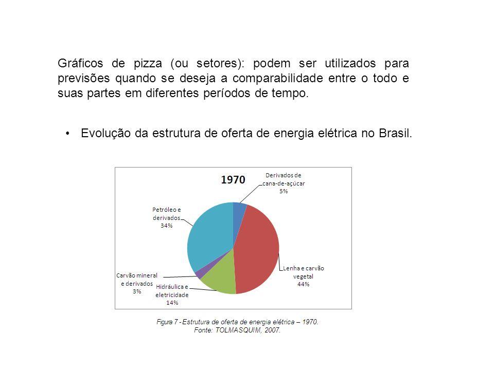 Gráficos de pizza (ou setores): podem ser utilizados para previsões quando se deseja a comparabilidade entre o todo e suas partes em diferentes períod