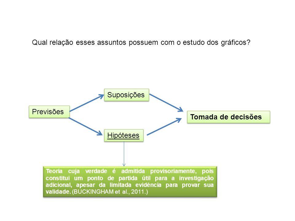 Qual relação esses assuntos possuem com o estudo dos gráficos? Previsões Suposições Hipóteses Tomada de decisões Teoria cuja verdade é admitida provis
