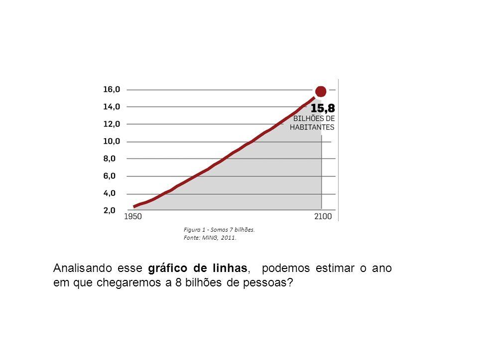 Figura 1 - Somos 7 bilhões. Fonte: MING, 2011. Analisando esse gráfico de linhas, podemos estimar o ano em que chegaremos a 8 bilhões de pessoas?