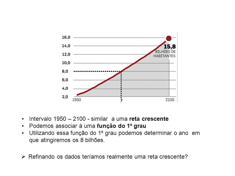? Intervalo 1950 – 2100 - similar a uma reta crescente Podemos associar à uma função do 1º grau Utilizando essa função do 1º grau podemos determinar o