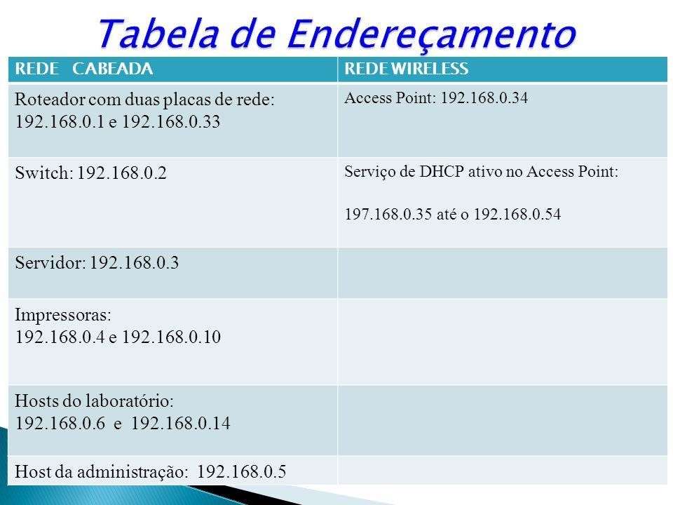 REDE CABEADAREDE WIRELESS Roteador com duas placas de rede: 192.168.0.1 e 192.168.0.33 Access Point: 192.168.0.34 Switch: 192.168.0.2 Serviço de DHCP