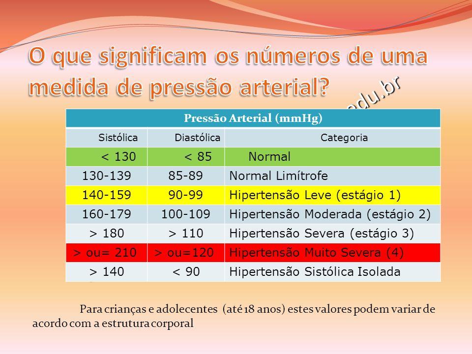 professoracamila@iffarroupilha.edu.br Pressão Arterial (mmHg) SistólicaDiastólicaCategoria < 130< 85Normal 130-13985-89Normal Limítrofe 140-15990-99Hi