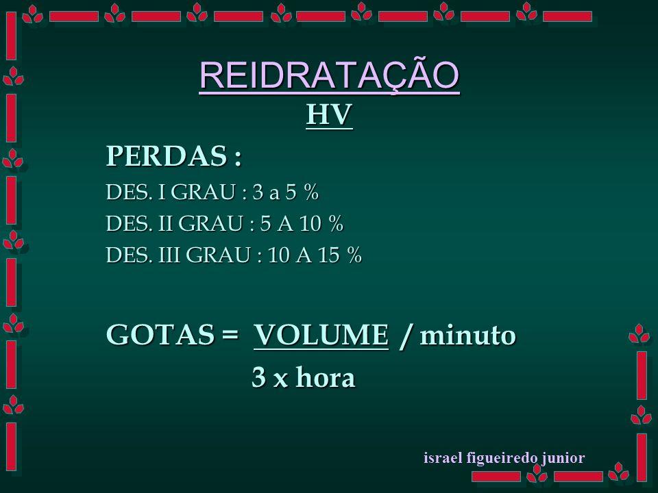 REIDRATAÇÃO HV PERDAS : DES.I GRAU : 3 a 5 % DES.