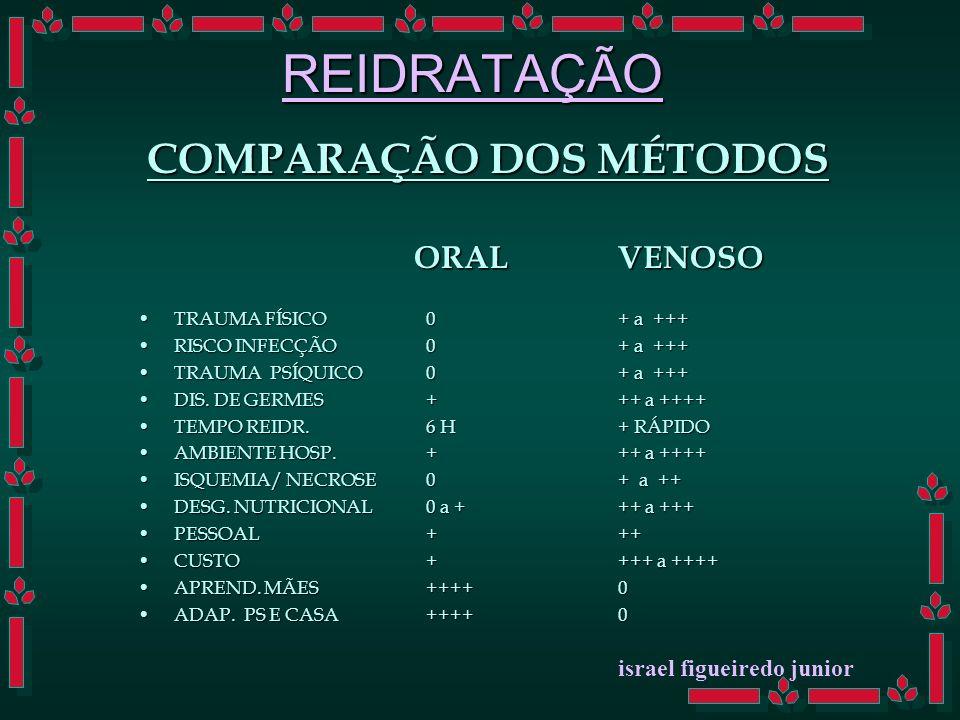 REIDRATAÇÃO COMPARAÇÃO DOS MÉTODOS ORAL VENOSO ORAL VENOSO TRAUMA FÍSICO0+ a +++TRAUMA FÍSICO0+ a +++ RISCO INFECÇÃO0+ a +++RISCO INFECÇÃO0+ a +++ TRAUMA PSÍQUICO0+ a +++TRAUMA PSÍQUICO0+ a +++ DIS.