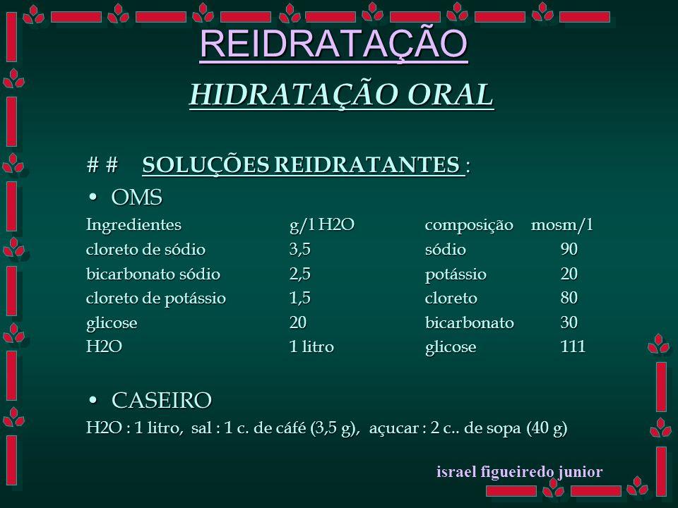 REIDRATAÇÃO HIDRATAÇÃO ORAL # # SOLUÇÕES REIDRATANTES : OMSOMS Ingredientesg/l H2Ocomposição mosm/l cloreto de sódio3,5sódio90 bicarbonato sódio2,5potássio20 cloreto de potássio1,5cloreto80 glicose20bicarbonato30 H2O1 litroglicose111 CASEIROCASEIRO H2O : 1 litro, sal : 1 c.